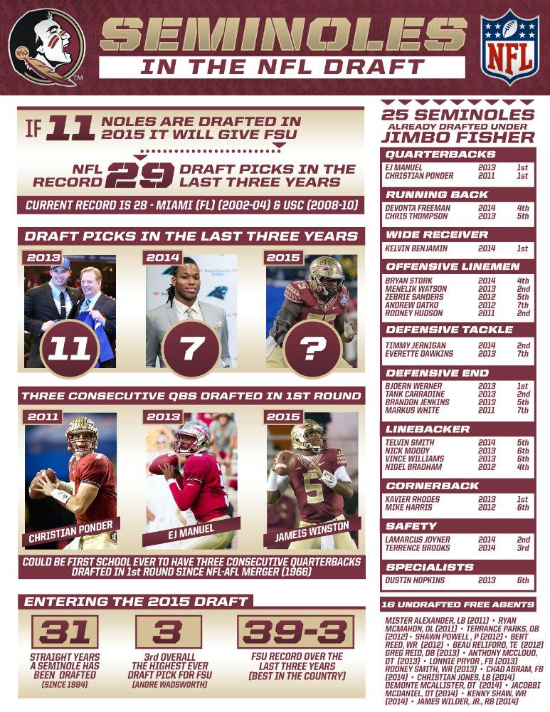 Fsu And Nfl Draft Infographic Sports Talk Florida N
