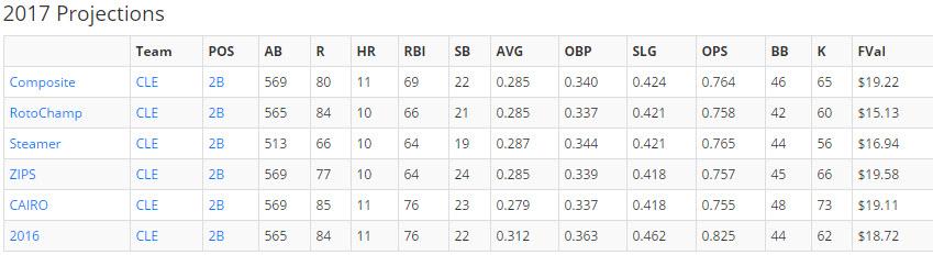Jose Ramirez, Fantasy Baseball, Cleveland Indians